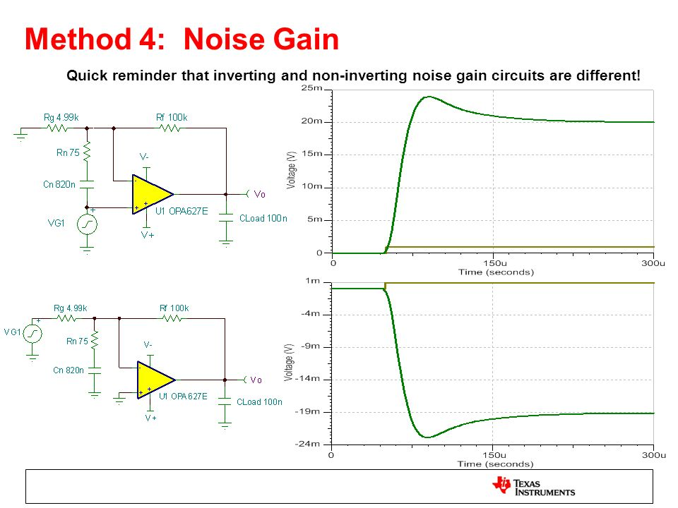 Method 4: Noise Gain Quick reminder that inverting and non-inverting noise gain circuits are different!