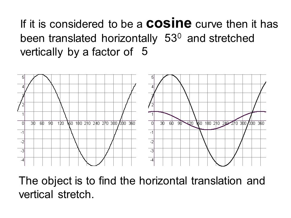 If it is considered to be a cosine curve then it has