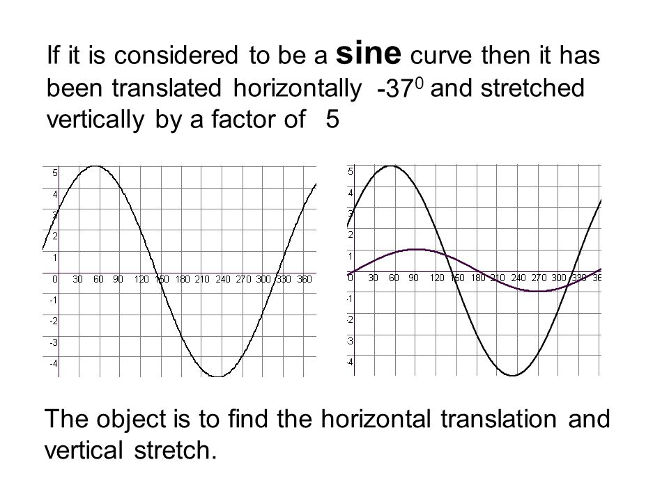 If it is considered to be a sine curve then it has