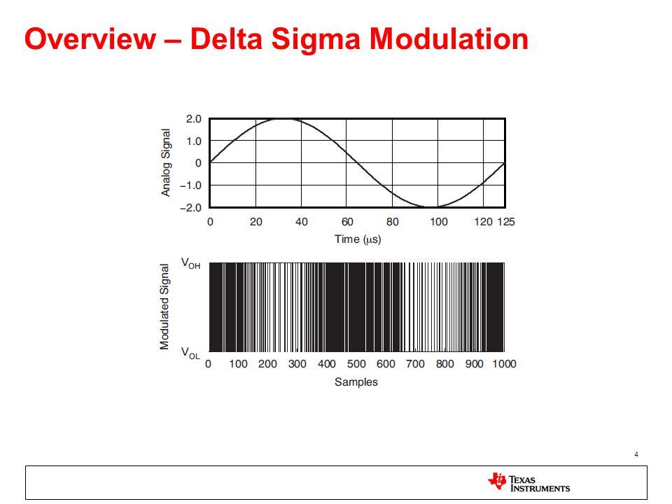 Overview – Delta Sigma Modulation