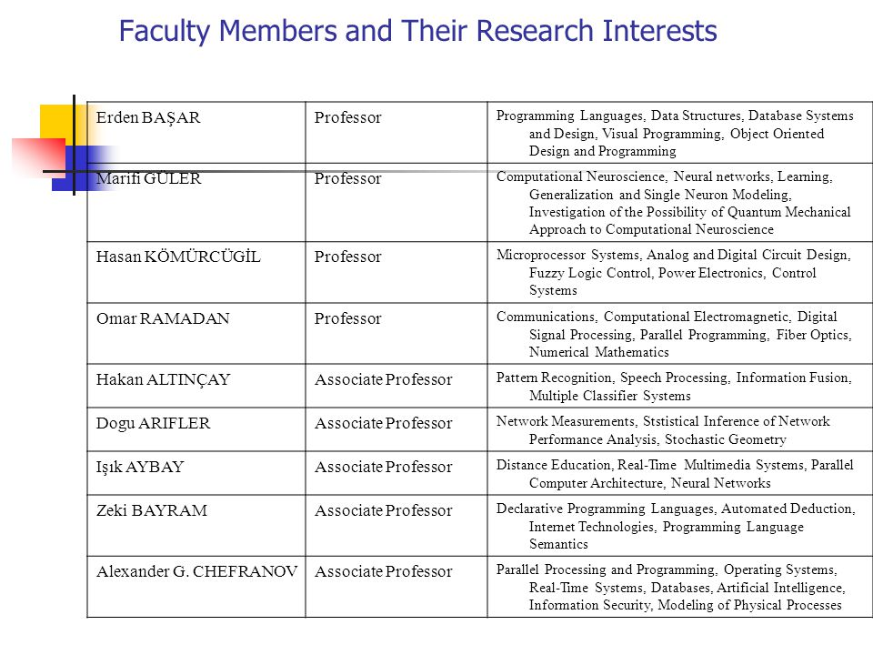Faculty Members and Their Research Interests
