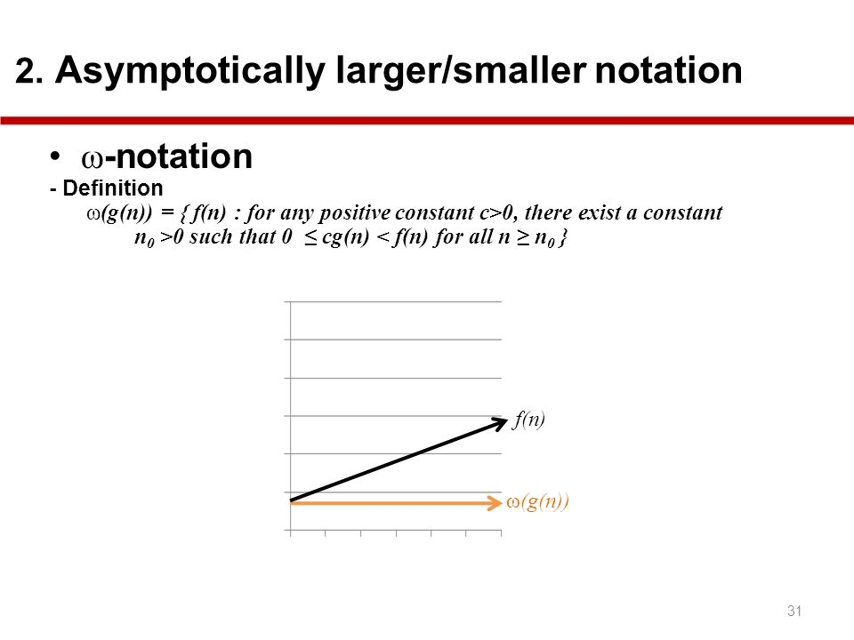 ω-notation 2. Asymptotically larger/smaller notation - Definition