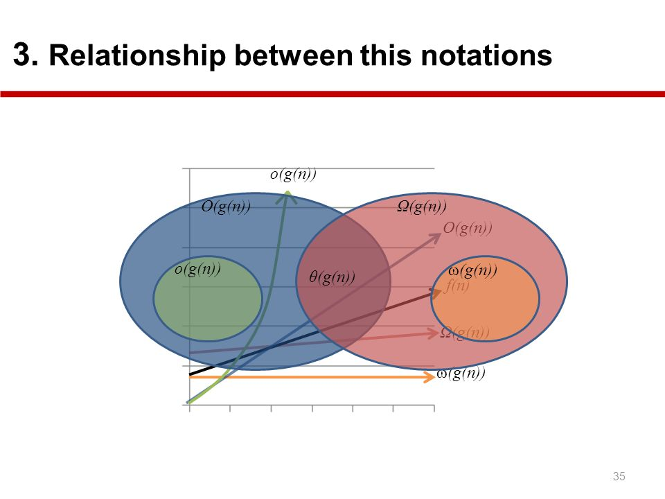 3. Relationship between this notations