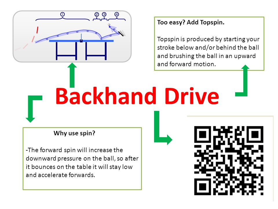 Backhand Drive Too easy Add Topspin.