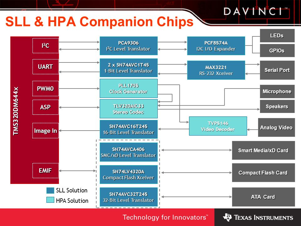 SLL & HPA Companion Chips