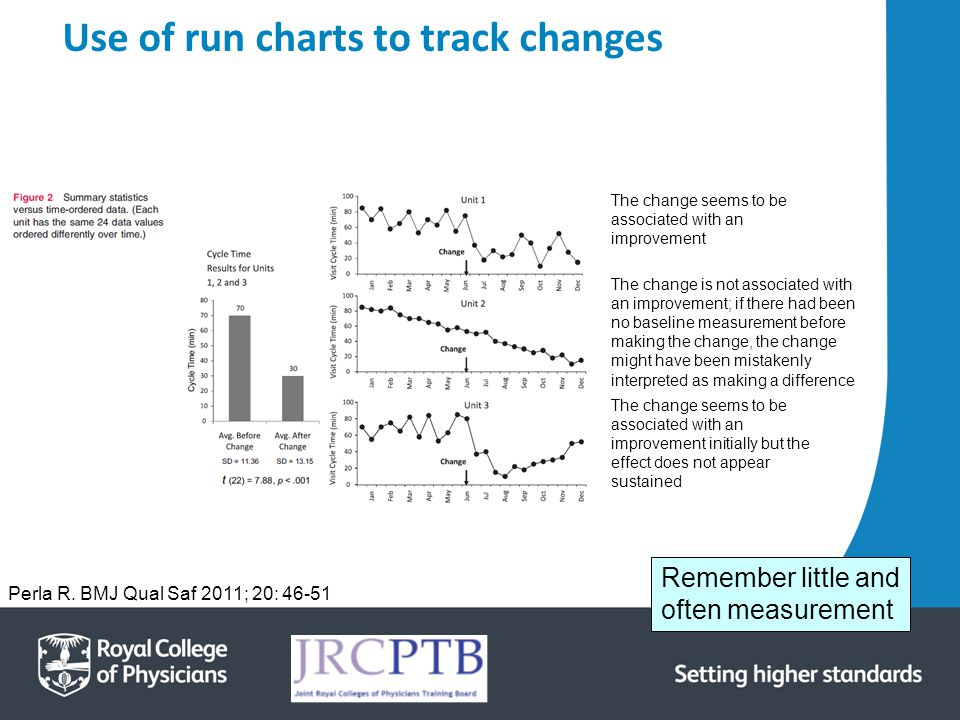 Use of run charts to track changes