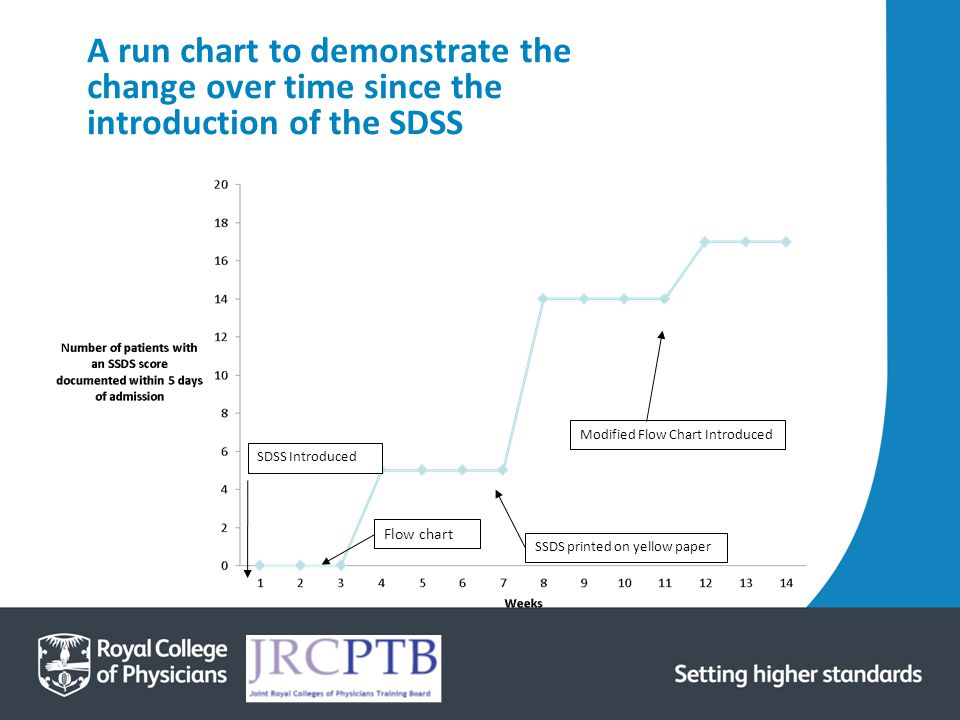 A run chart to demonstrate the change over time since the introduction of the SDSS