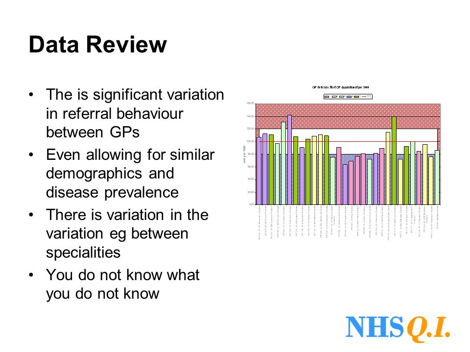 Data Review The is significant variation in referral behaviour between GPs. Even allowing for similar demographics and disease prevalence.