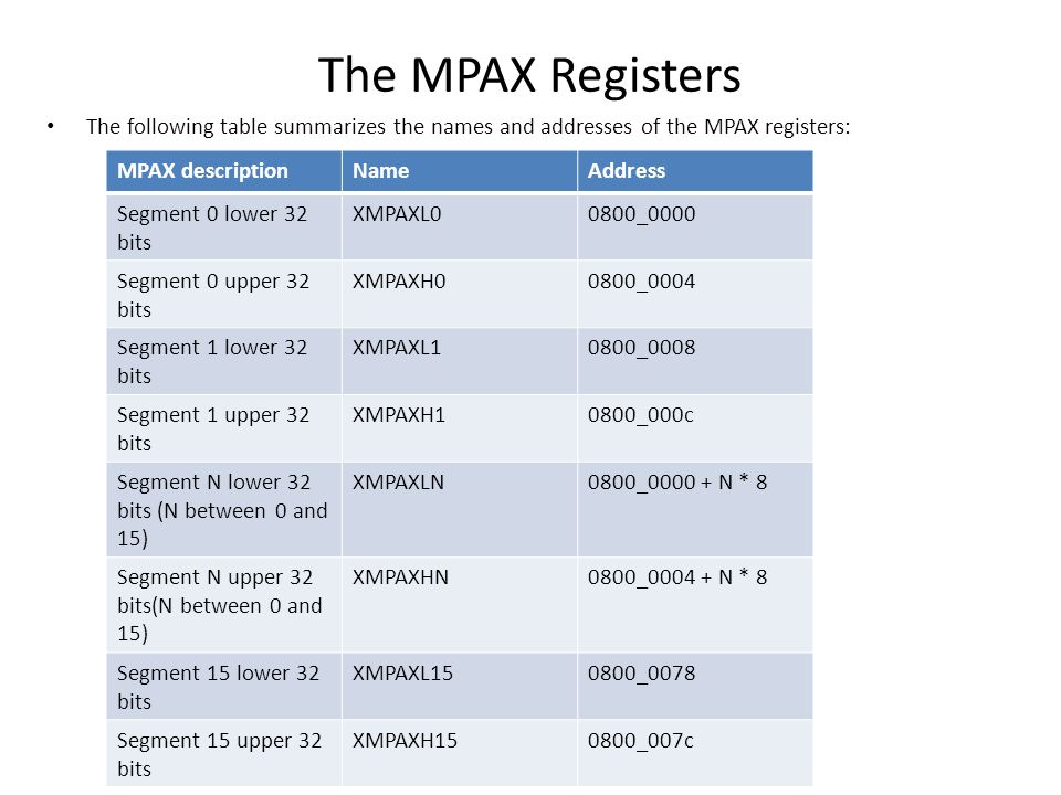 The MPAX Registers The following table summarizes the names and addresses of the MPAX registers: MPAX description.