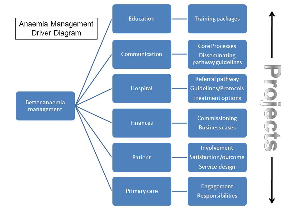 Projects Anaemia Management Driver Diagram Better anaemia management