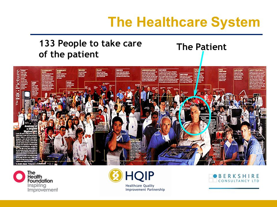 The Healthcare System 133 People to take care The Patient
