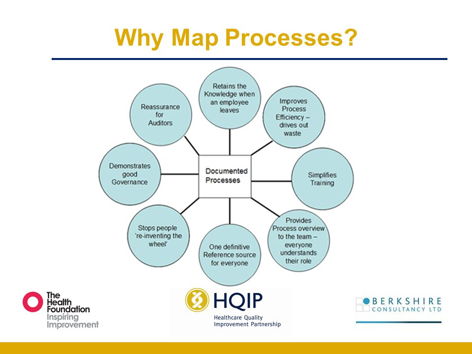 Why Map Processes