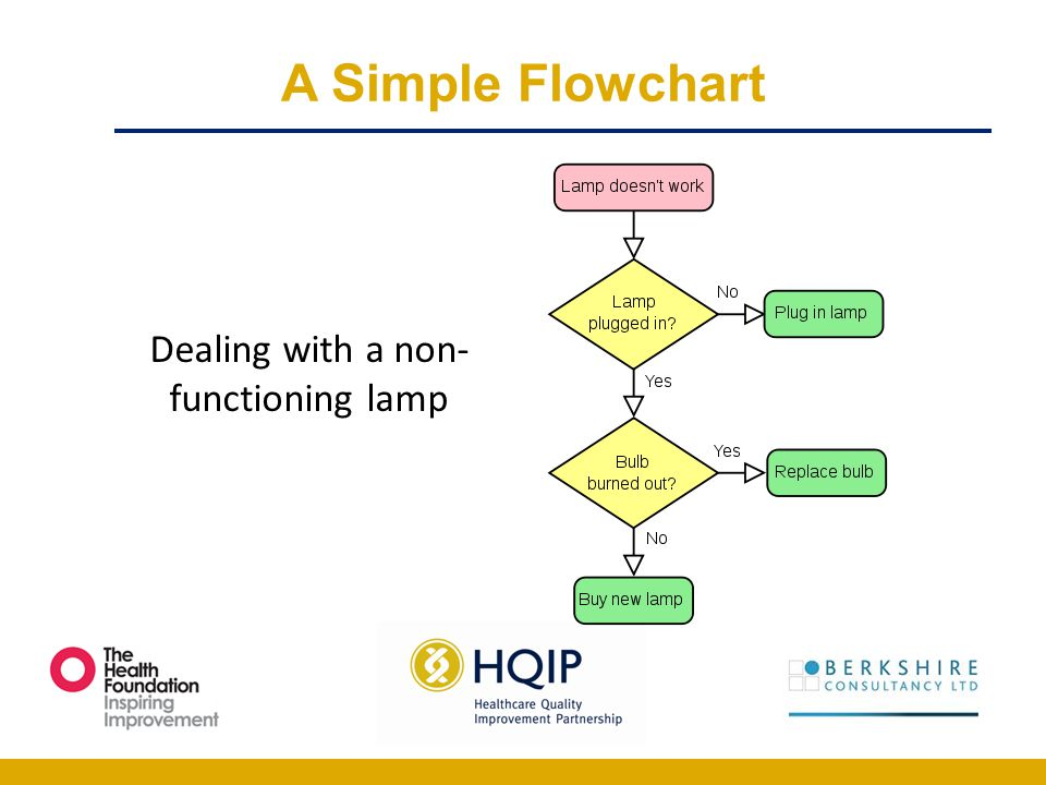 Dealing with a non-functioning lamp