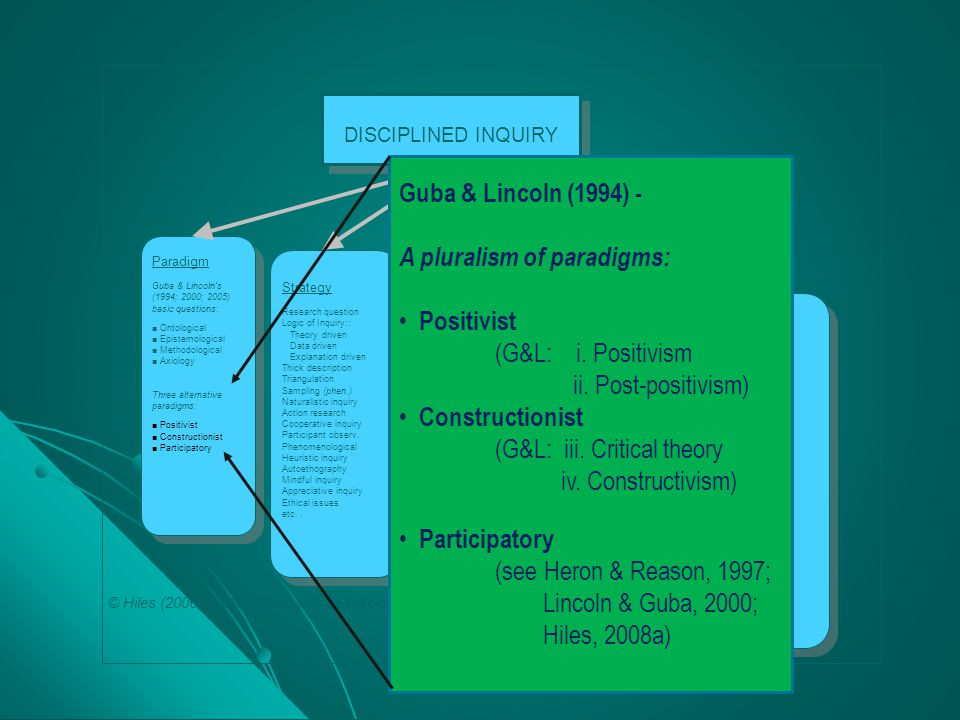 A pluralism of paradigms: Positivist (G&L: i. Positivism