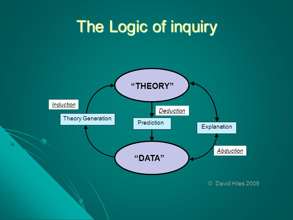 The Logic of inquiry THEORY DATA