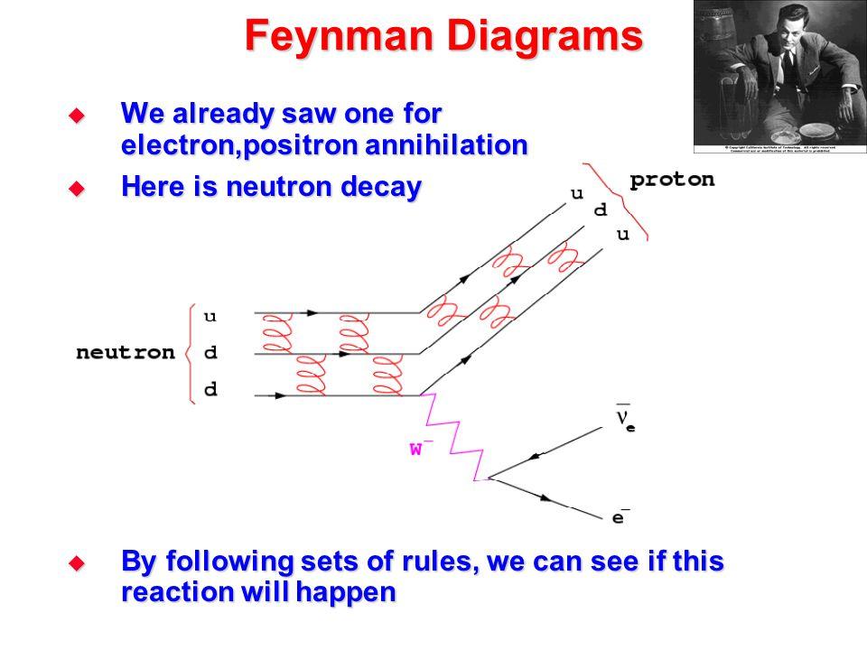 Feynman Diagrams We already saw one for electron,positron annihilation