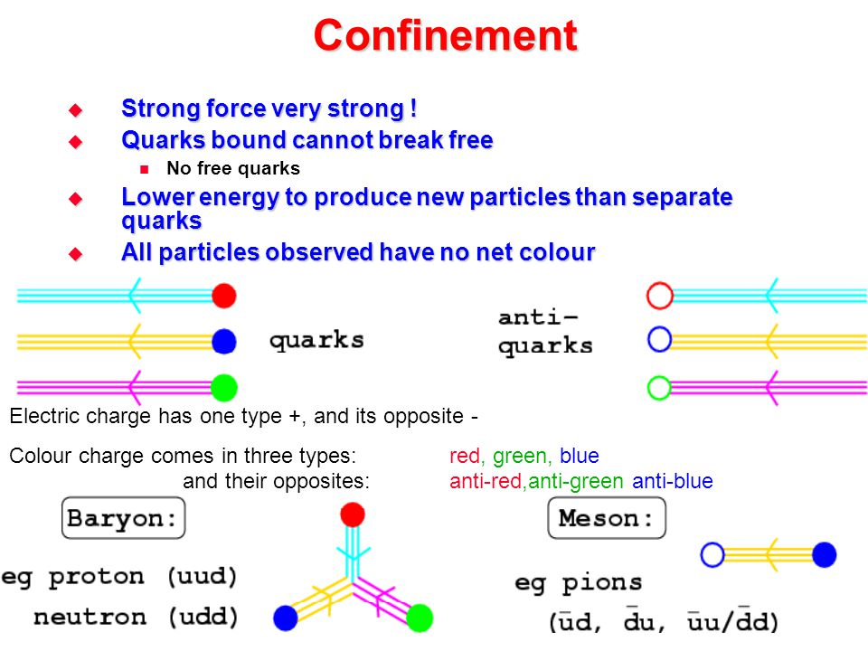 Confinement Strong force very strong ! Quarks bound cannot break free