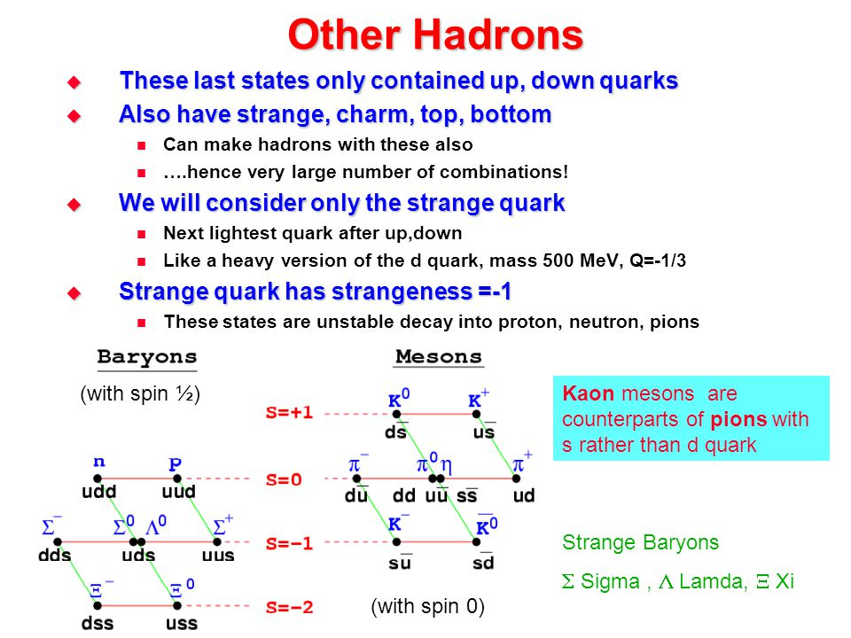 Other Hadrons These last states only contained up, down quarks
