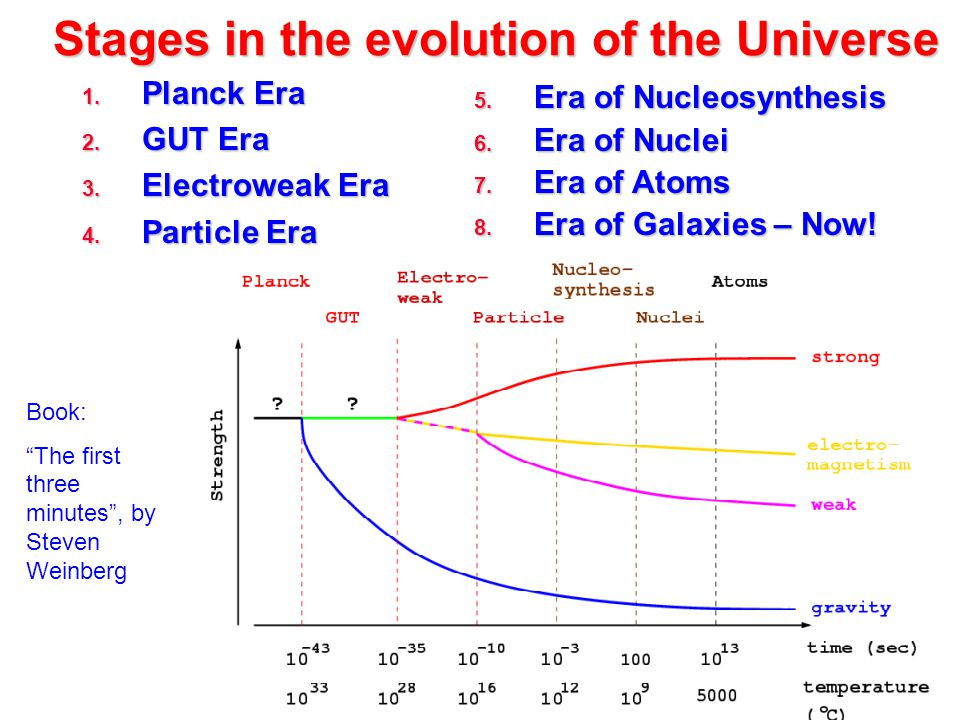 Stages in the evolution of the Universe