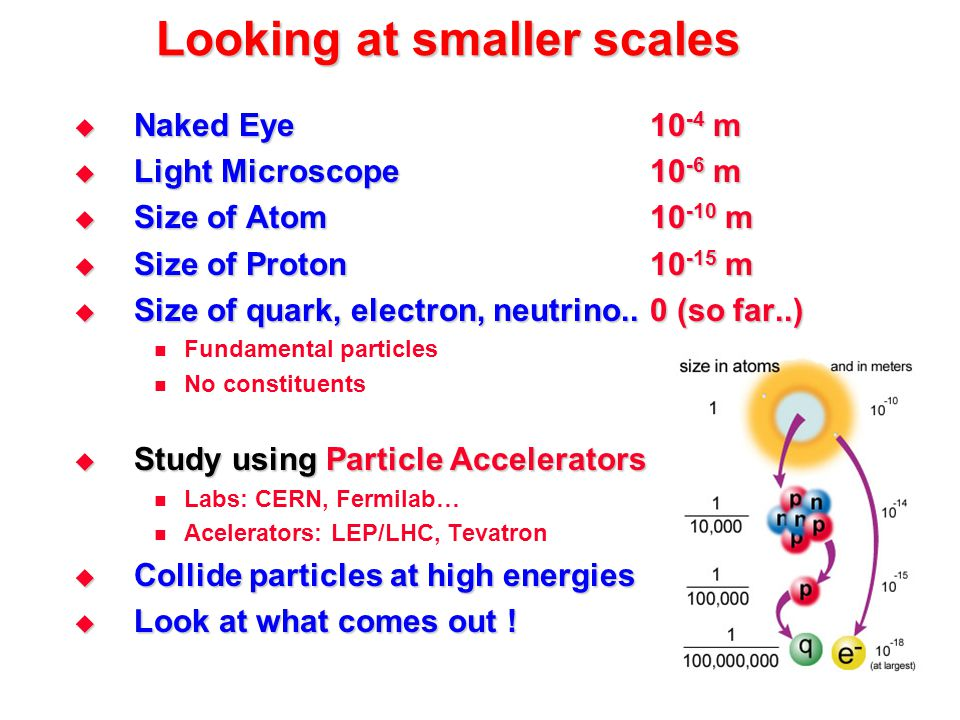 Looking at smaller scales