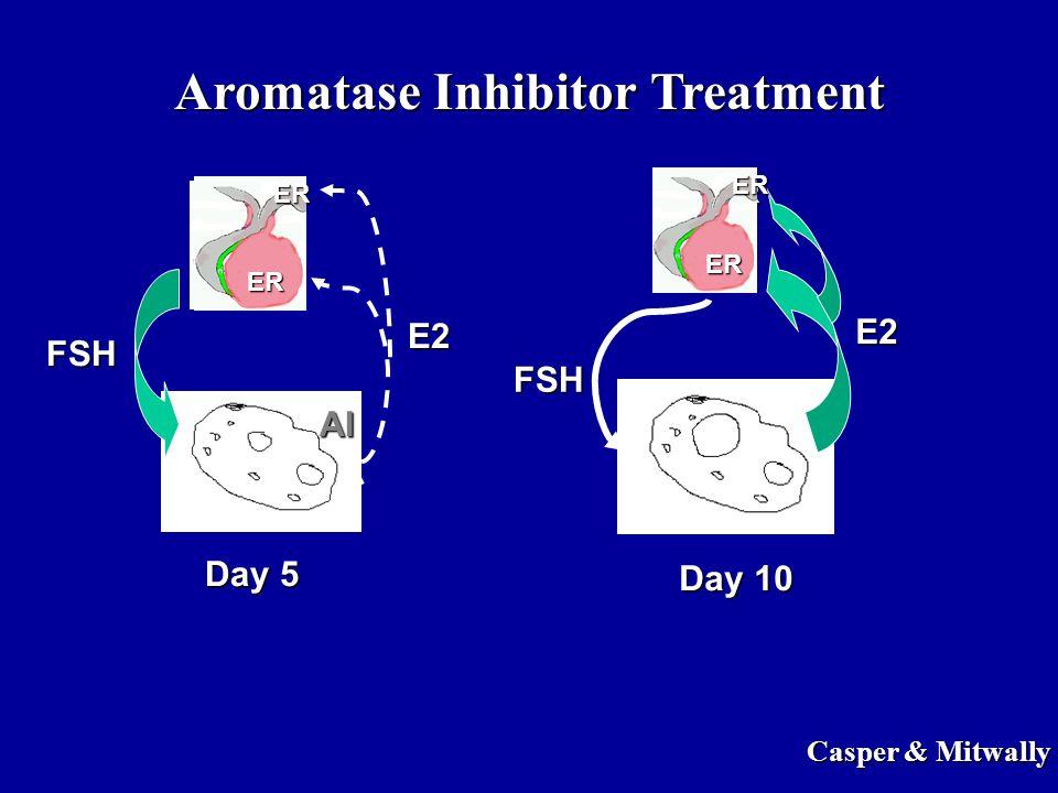 Aromatase Inhibitor Treatment