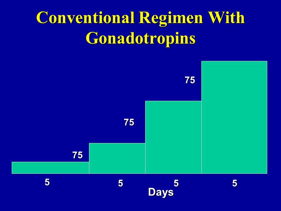 Conventional Regimen With Gonadotropins