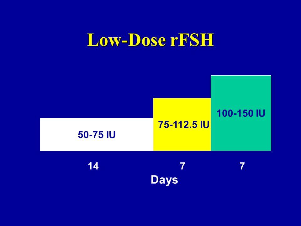 Low-Dose rFSH 100-150 IU 75-112.5 IU 50-75 IU 14 7 7 Days