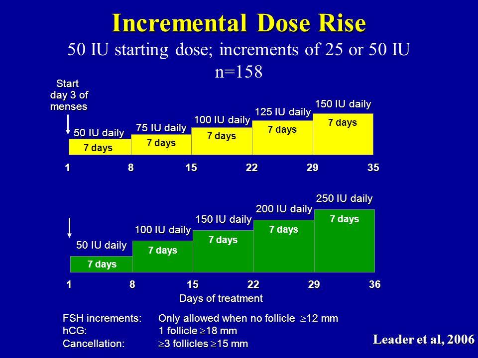 50 IU starting dose; increments of 25 or 50 IU