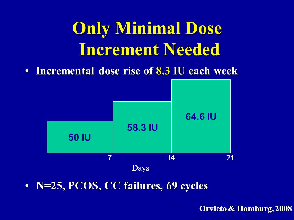 Only Minimal Dose Increment Needed