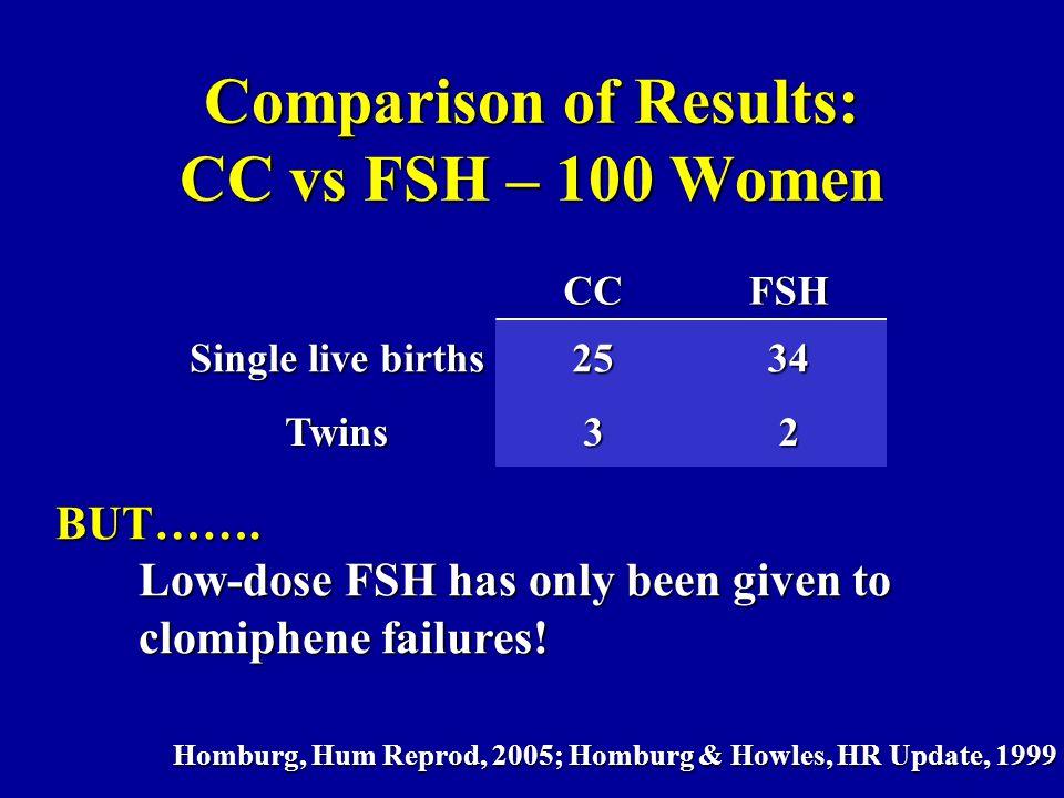 Comparison of Results: CC vs FSH – 100 Women