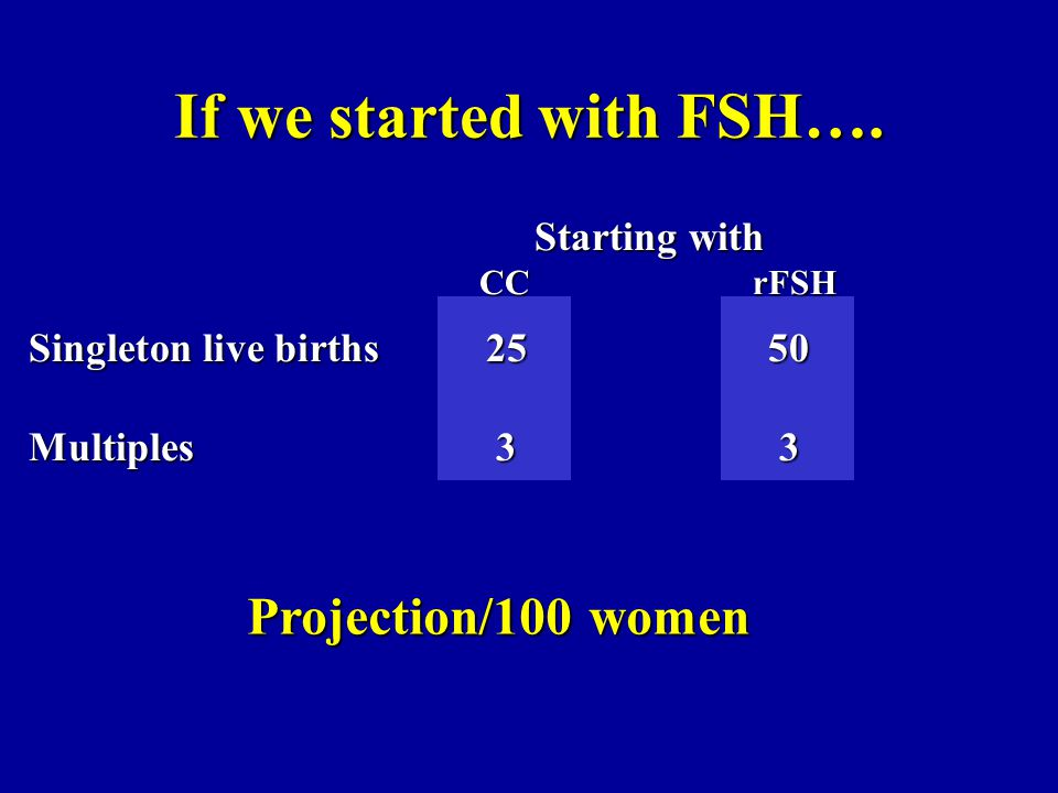 If we started with FSH…. Projection/100 women