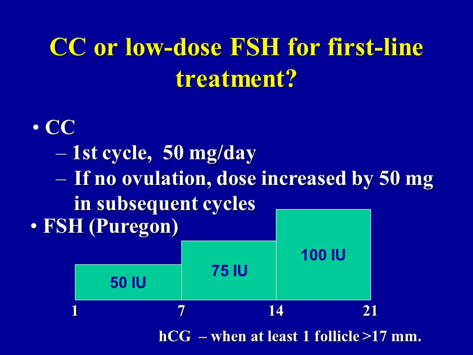 CC or low-dose FSH for first-line treatment