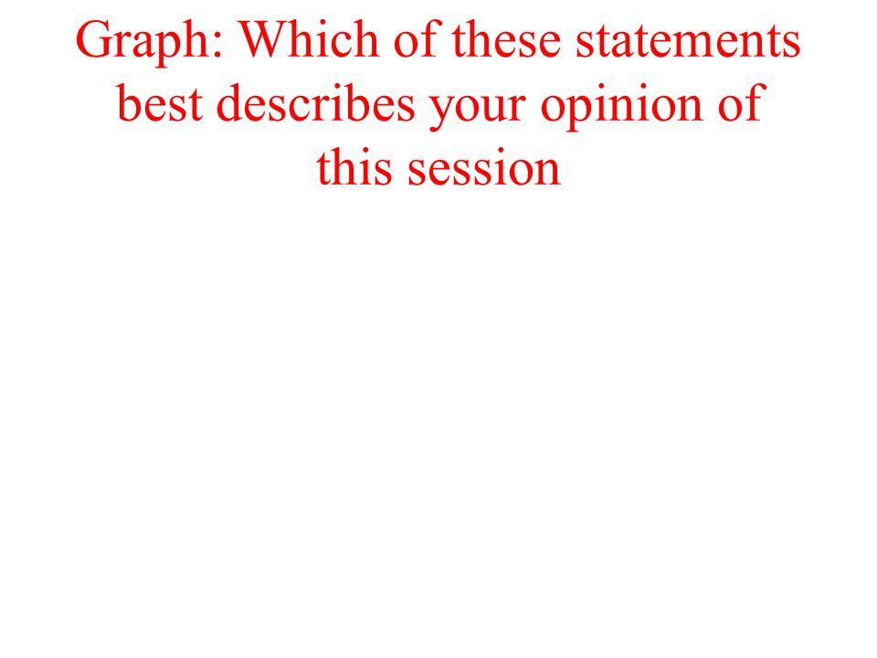 Graph: Which of these statements best describes your opinion of this session