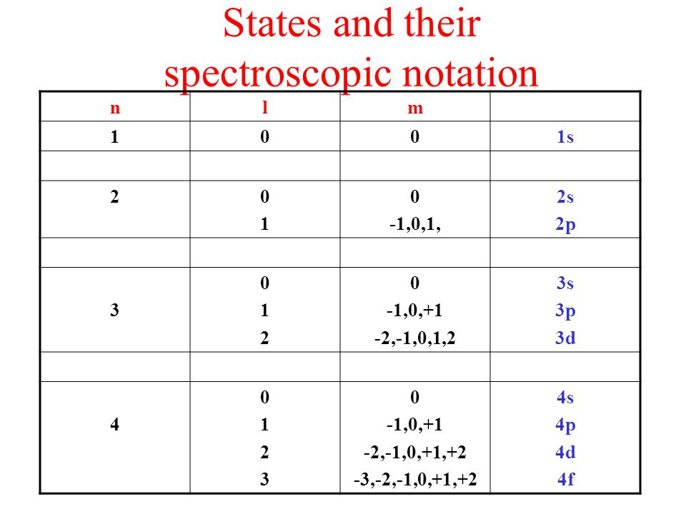 States and their spectroscopic notation