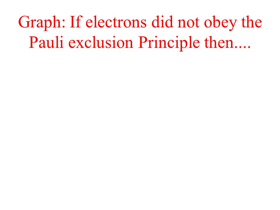 Graph: If electrons did not obey the Pauli exclusion Principle then....