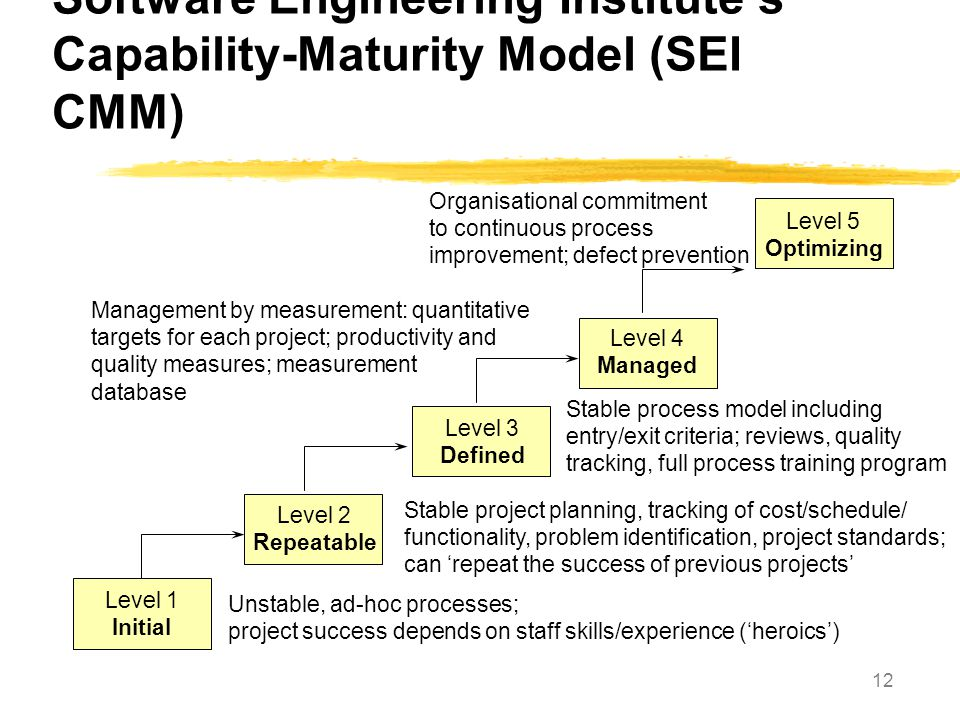 Software Engineering Institute's Capability-Maturity Model (SEI CMM)