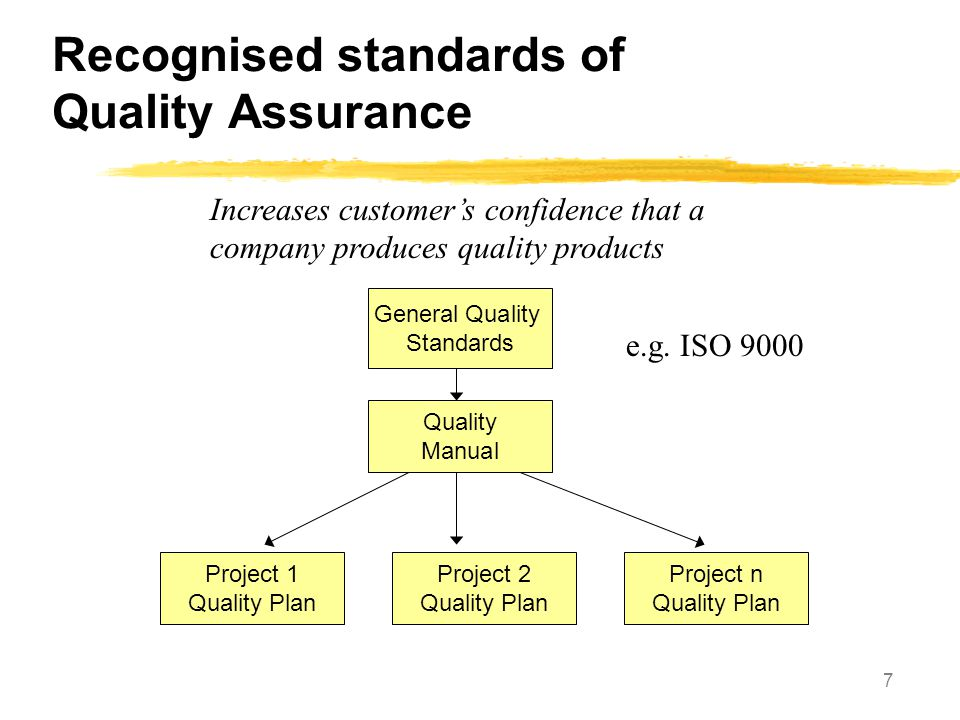 Recognised standards of Quality Assurance
