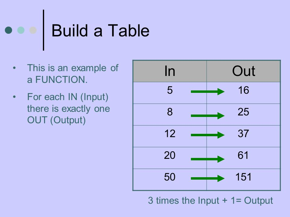 Build a Table This is an example of a FUNCTION. For each IN (Input) there is exactly one OUT (Output)