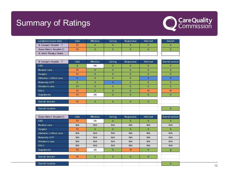 Summary of Ratings