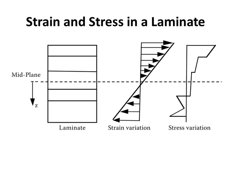 Strain and Stress in a Laminate