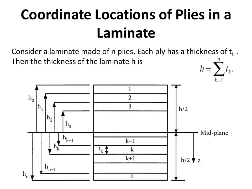 Coordinate Locations of Plies in a Laminate