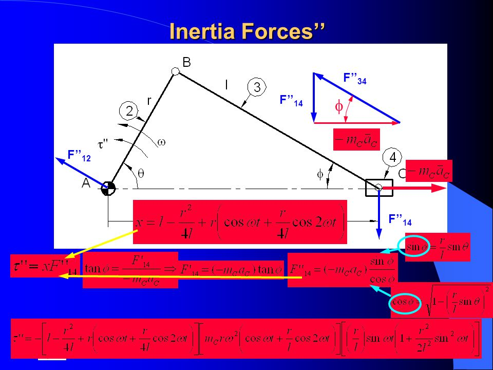 Inertia Forces'' F''34 F''14 f F''12 F''14