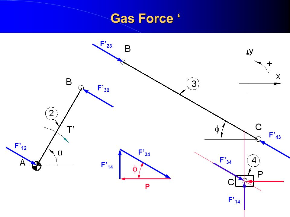 Gas Force ' F'23 F'32 F'43 F'12 F'34 F'34 F'14 f P F'14