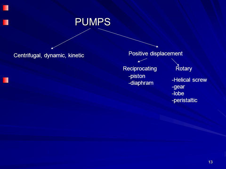 PUMPS Positive displacement Centrifugal, dynamic, kinetic