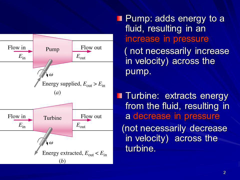 Pump: adds energy to a fluid, resulting in an increase in pressure