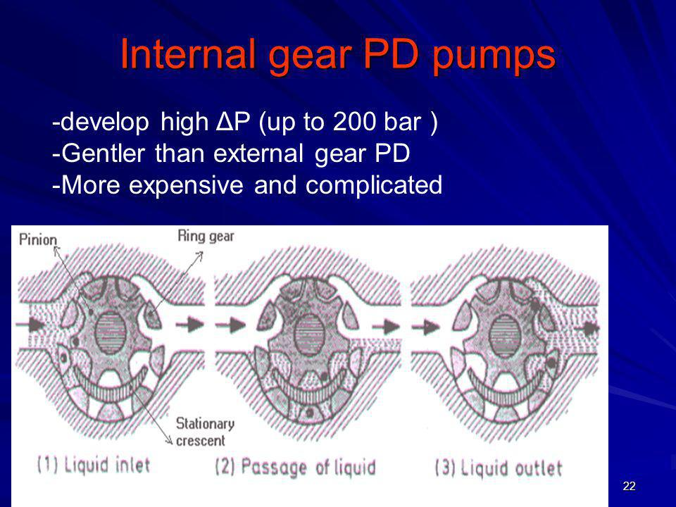 Internal gear PD pumps -develop high ΔP (up to 200 bar )