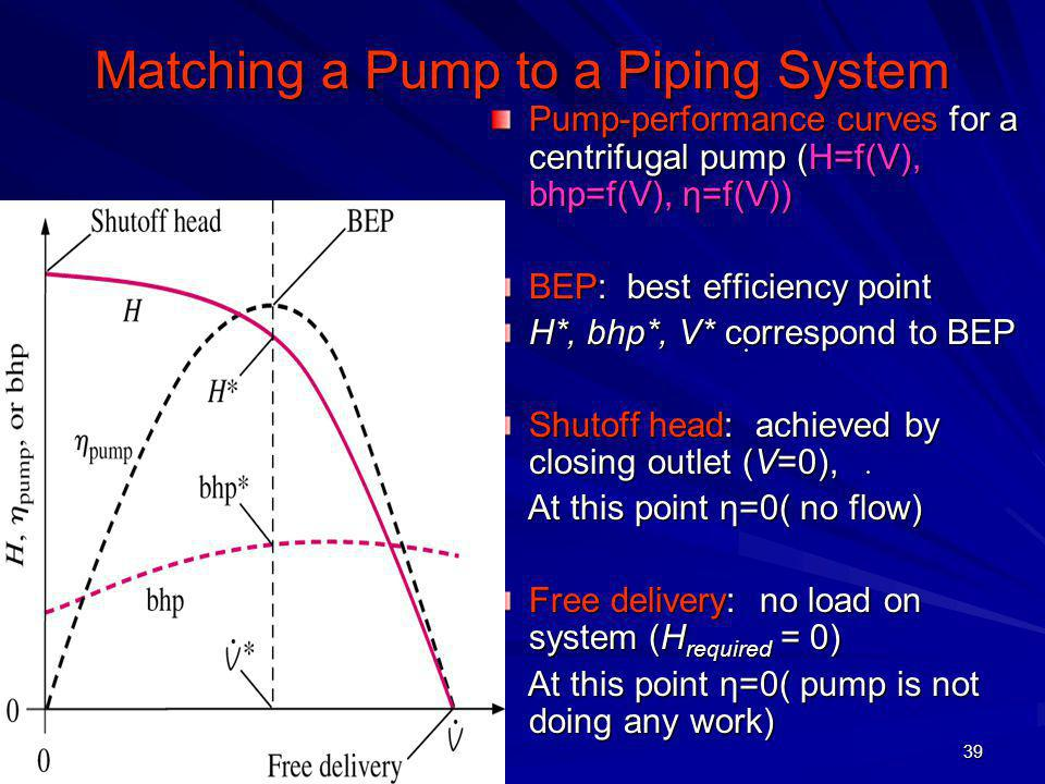 Matching a Pump to a Piping System