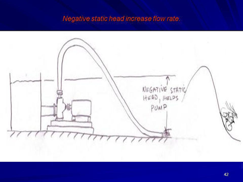 Negative static head increase flow rate.
