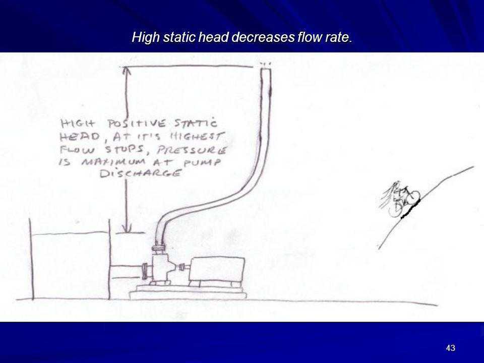 High static head decreases flow rate.