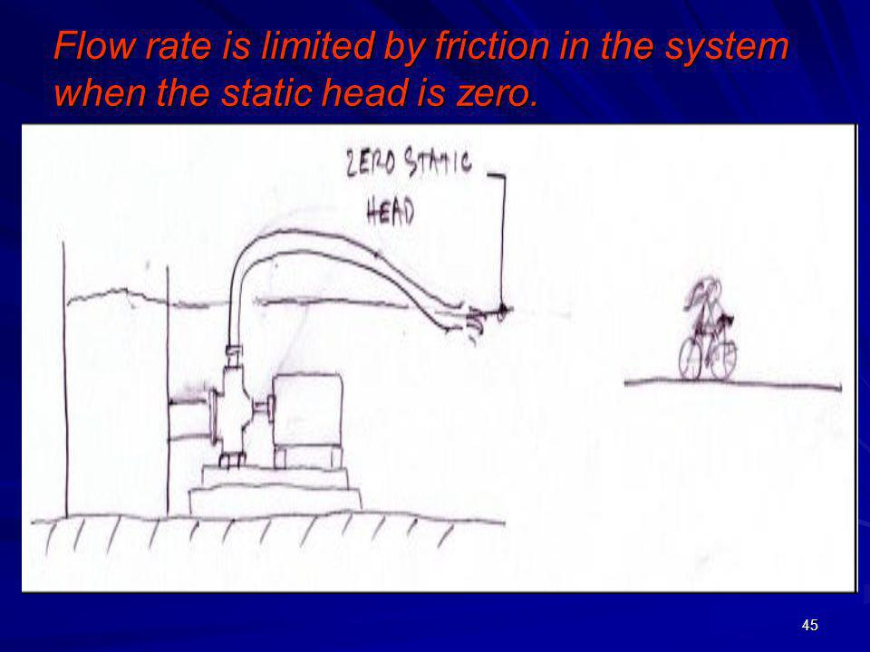 Flow rate is limited by friction in the system when the static head is zero.